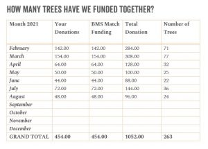 Stump Up for Trees - August Fund raising Total